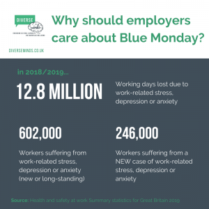 Why employers should care about Blue Monday